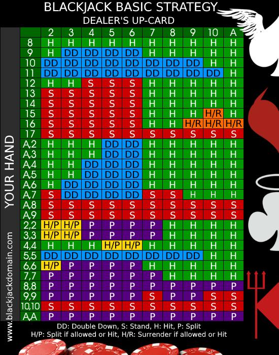 Angel or Devil blackjack strategy card